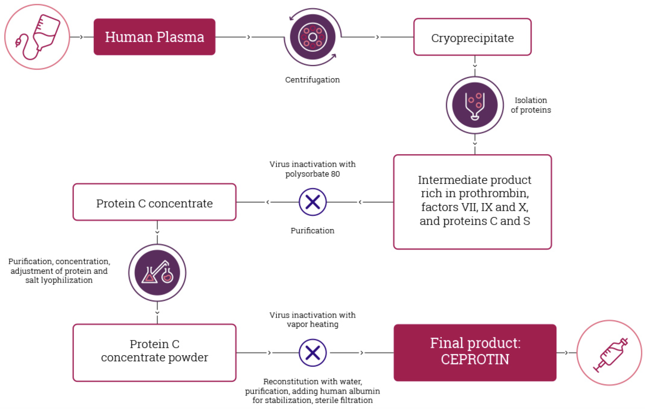 CEPROTIN manufacturing process
